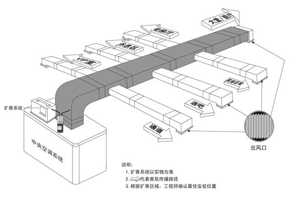 香薰机(扩香系统)通过中央空调管道安装示意图  空间加香项目特点: 1、加香设备不占用空间,不影响原有设施布局,业主方不需要增加新的基础设施,无需安装任何管道,直接将扩香机放在新风机(又叫鲜风机)组的进风口附近,如上图安装。将扩香精油(香氛)经扩香系统雾化后通过中央空调的新风系统,均匀的送到指定空间,从而完成空间加香,实现其香味营销。 2、如果只是部分小空间加香或该场所的空调制冷系统采用盘管水冷,则可考虑将加香机(扩香机)放在天花板上,将加香机(香薰机)的塑料导管放在空调的出风口即可;也可安放在其它隐蔽的